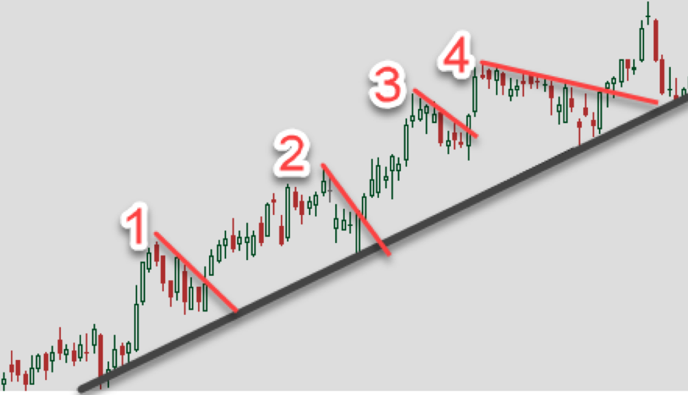 counter trend lines